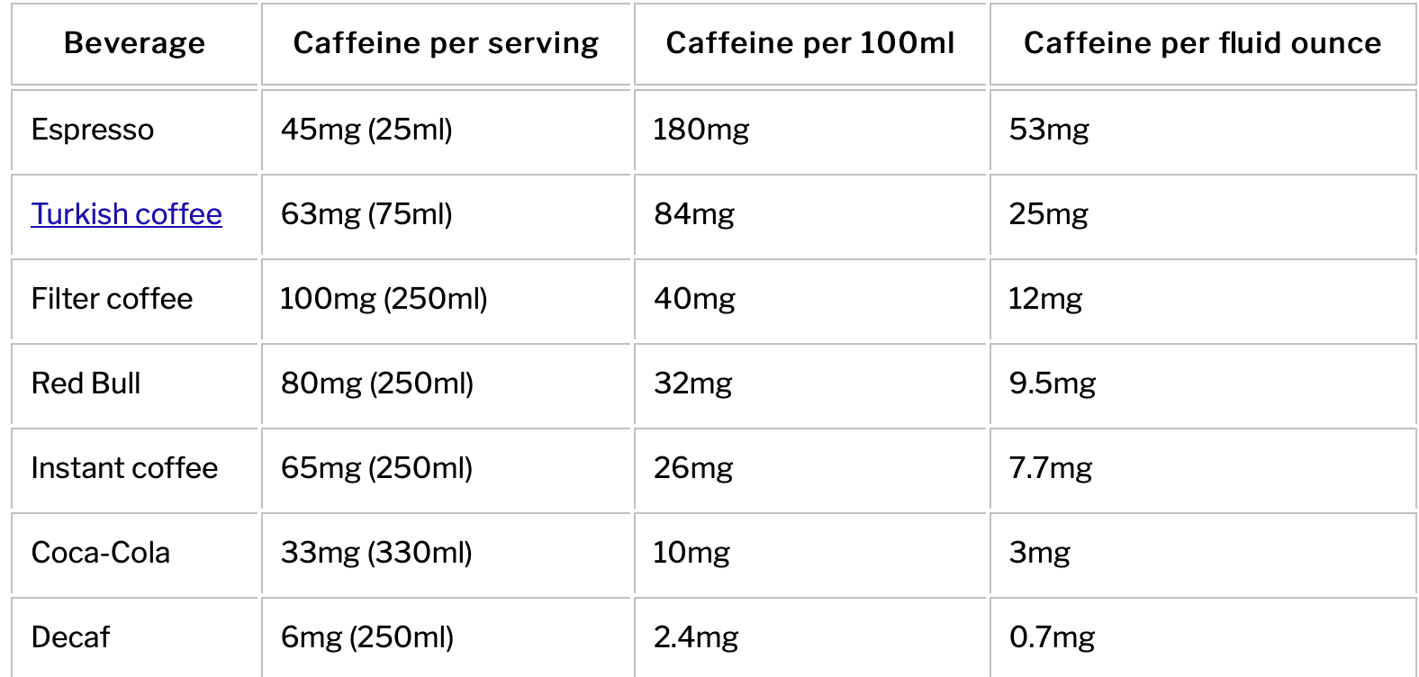 caffieine nutritional facts for drinks